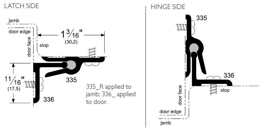 Product Specs of Interlocking Door Gasket with Neoprene Interior - P335 and P336
